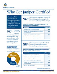 Why Get Juniper Certified
