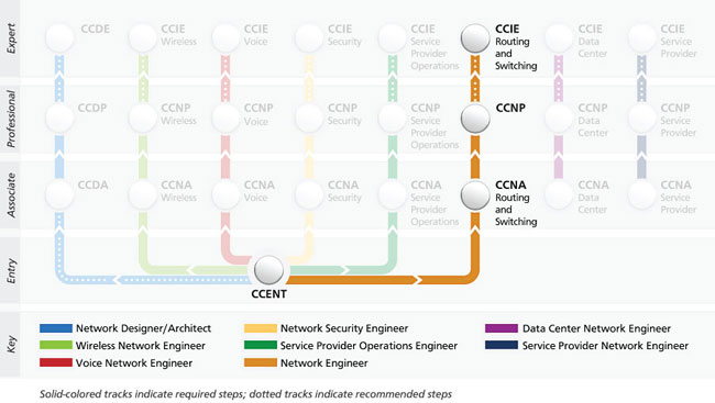 Cisco Network Engineer